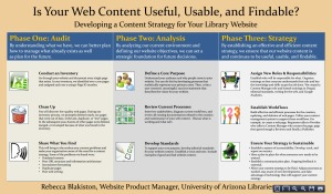 Image of poster for Developing a Content Strategy for Your Library Website